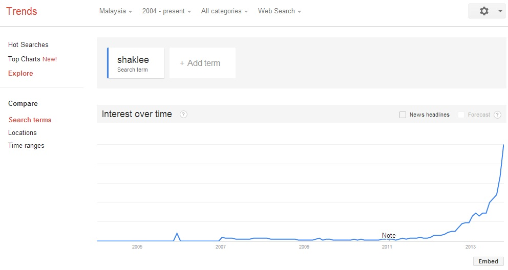 Shaklee malaysia {focus_keyword} Bukti Produk Shaklee Terlaris di Google Shaklee malaysia