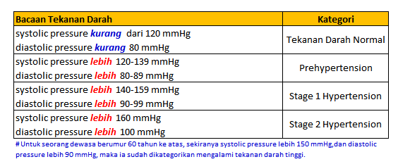 Screenshot 2014-08-09 00.17.53 tekanan darah tinggi Mengenali Apa Itu Tekanan Darah Tinggi Screenshot 2014 08 09 00