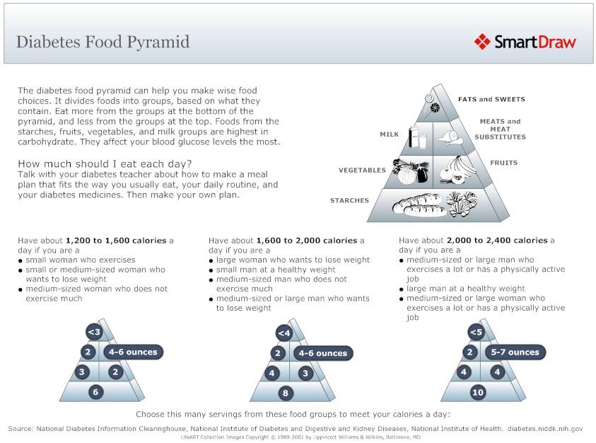 makanan untuk kencing manis makanan untuk kencing manis Bila dan Apa Makanan Untuk Kencing Manis diabetes food pyramid l