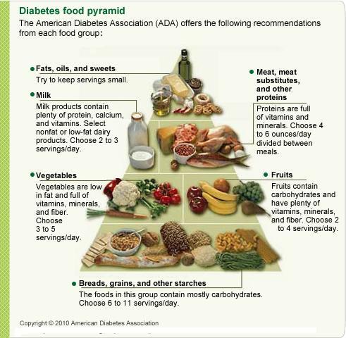 makanan untuk kencing manis makanan untuk kencing manis Bila dan Apa Makanan Untuk Kencing Manis food pyramid 2