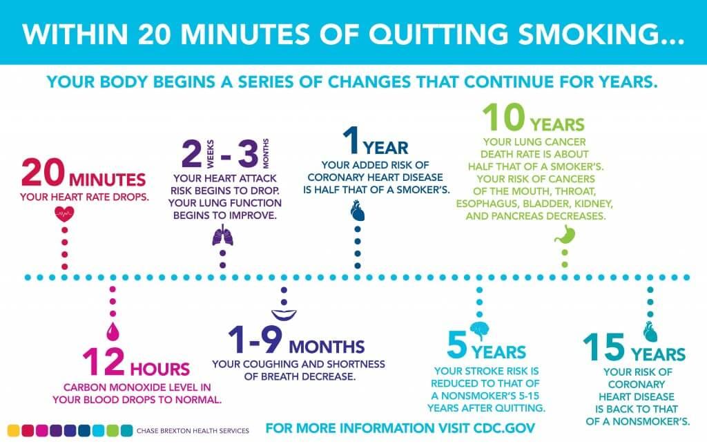cdc-quit-smoking-facts-1024x643 berhenti merokok Faedah Berhenti Merokok, 20 Minit Pon Dah Nampak Kesan Baik cdc quit smoking facts