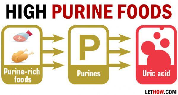 gout Makanan Yang Patut Dielakkan Jika Ada Gout High Purine Foods