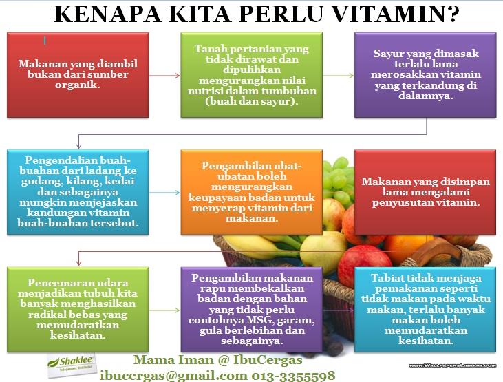 Sebab Kenapa Perlu Vitamin