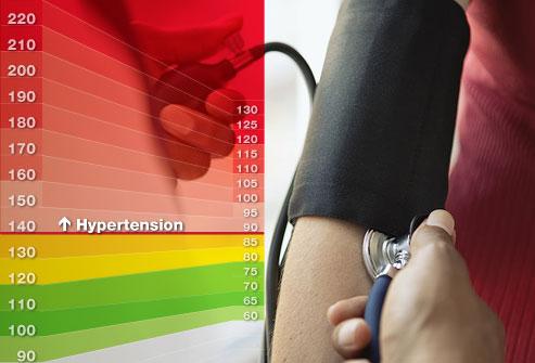 Mengenali Apa Itu Tekanan Darah Tinggi