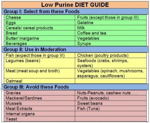 senarai makanan tinggi purine tak sesuai untuk gout
