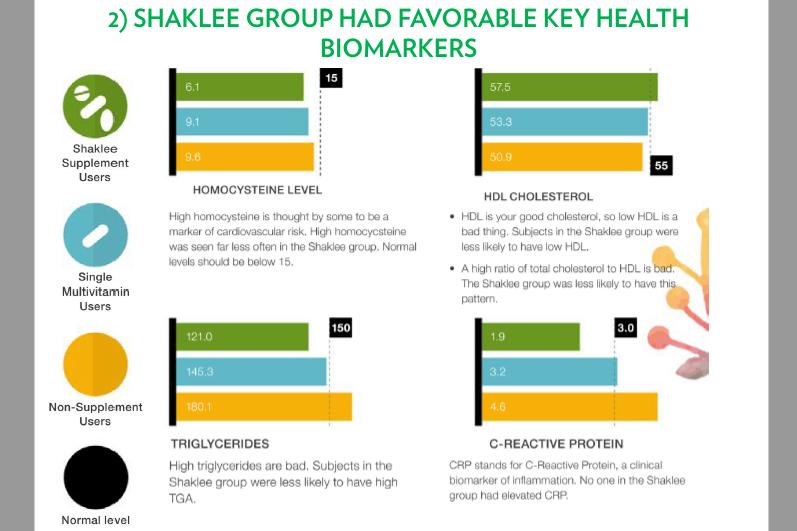 Shaklee Berkesan Ke? Ada Landmark Study Ke?